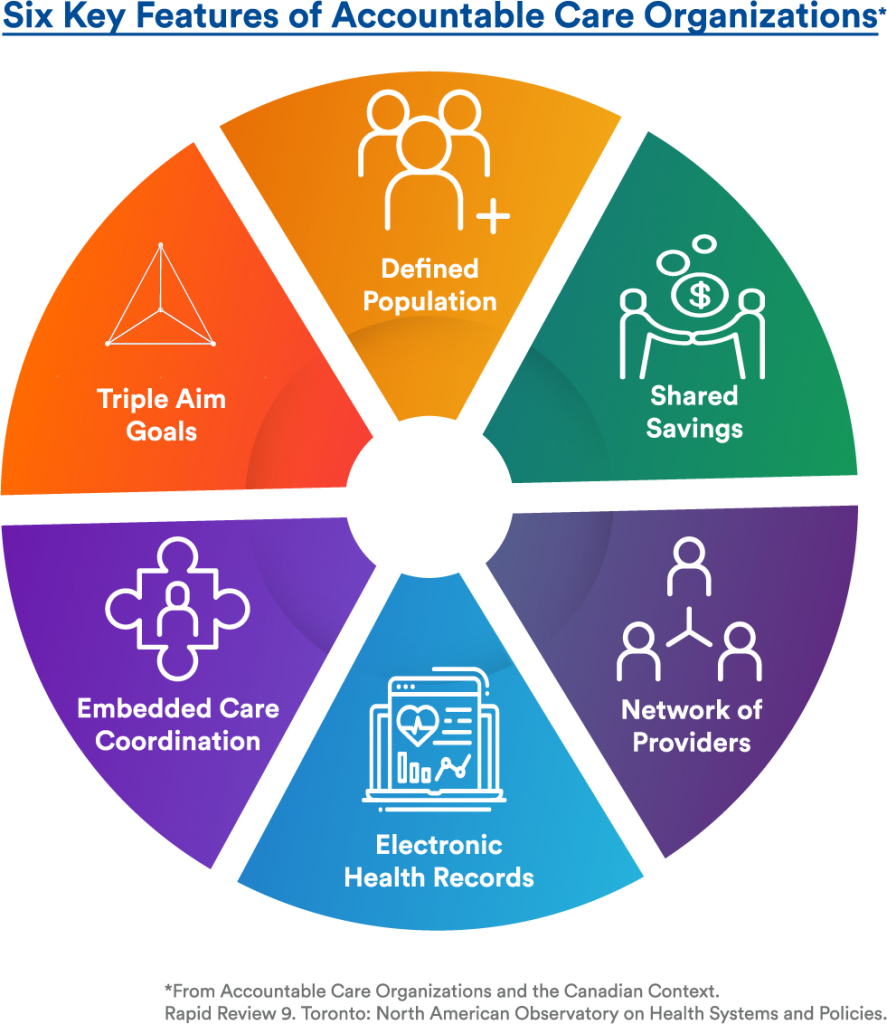 Six Key Features of Accountable Care Organizations
